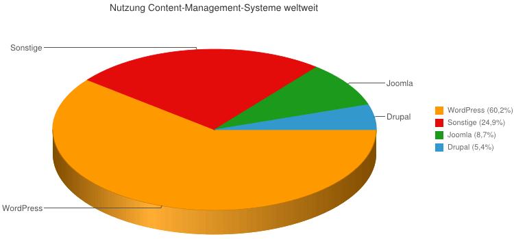 Weltweite Content-Management-Systeme Nutzung - Charts