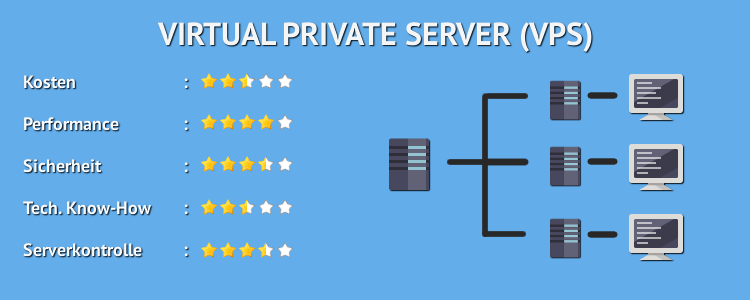Virtual Private Server -VPS - Webhosting Vergleich