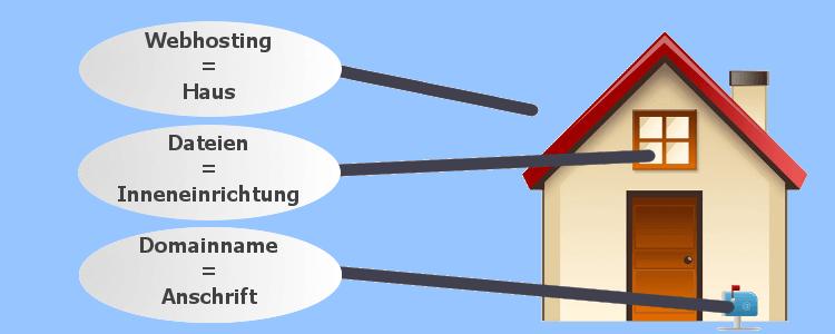Webhosting und Domainname